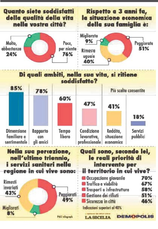 Qualità della vita in Sicilia, il 76% insoddisfatto