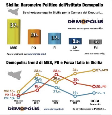Regionali 2017 / 5 Stelle primo partito in Sicilia col 37%