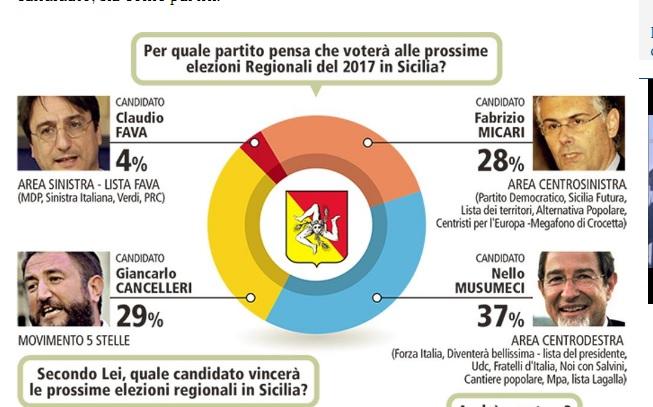 Elezioni regionali/ Nel sondaggio di Piepoli  Musumeci è largamente primo, Micari sale, Fava molto indietro