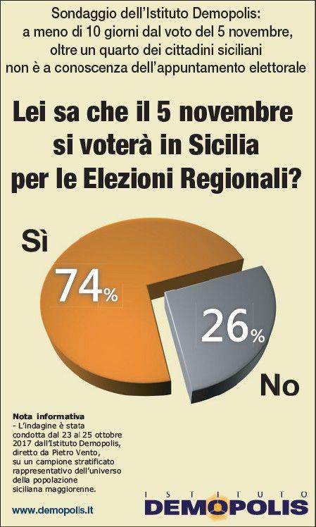 Un quarto dei siciliani non sa che il 5 novembre si voterà per l'elezione del presidente della Regione