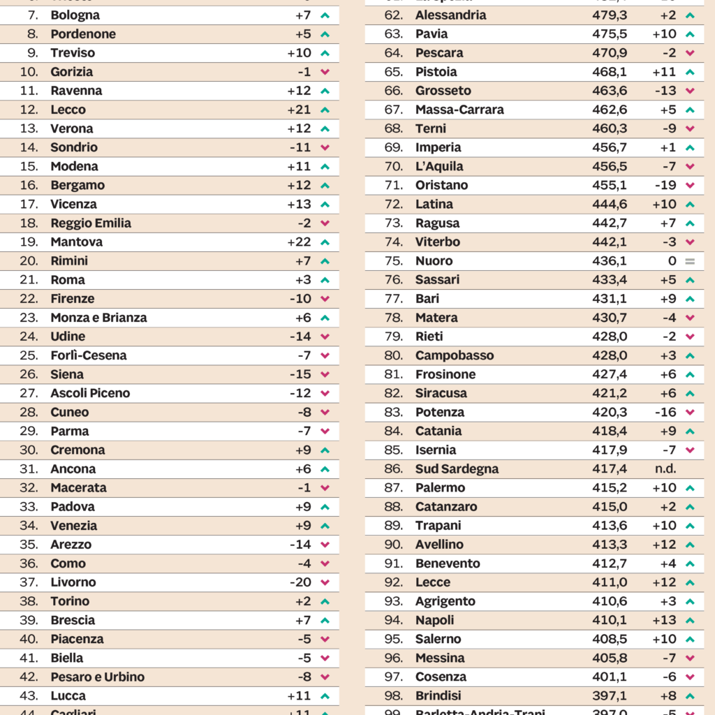 Qualità della vita 2018, Sicilia sempre agli ultimi posti