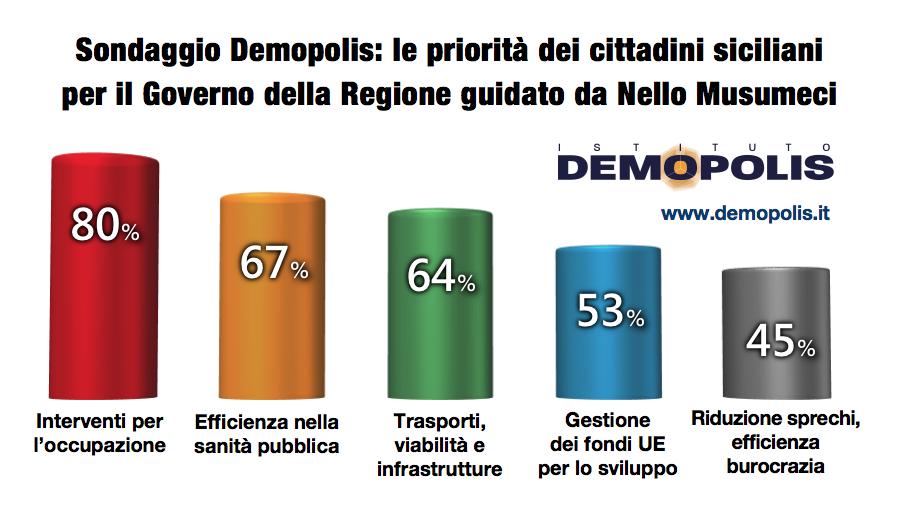 Le priorità del governo Musumeci in un sondaggio fra i siciliani