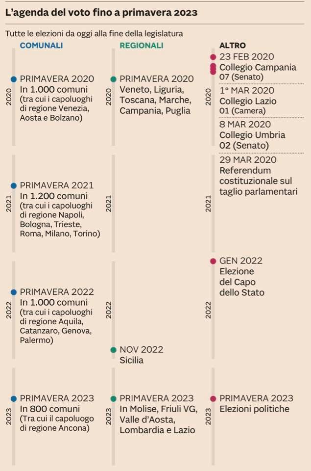 """L'agenda del voto in Italia fino al 2023 (da """"Il Sole 24 ore"""")"""