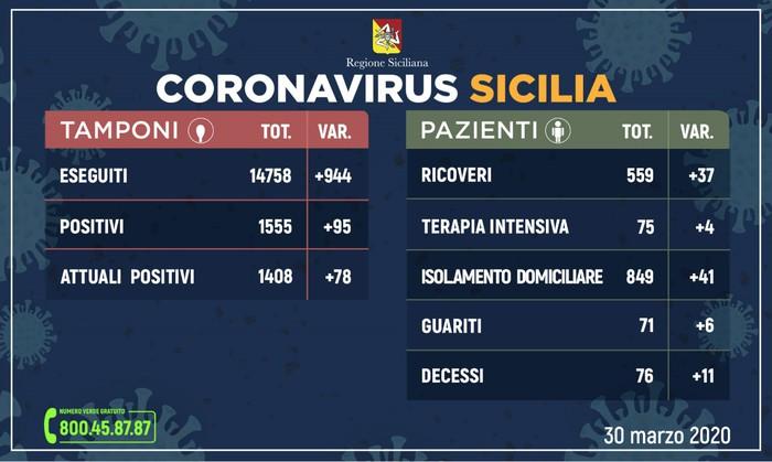 Coronavirus: in Sicilia 1408 positivi, 71 già guariti