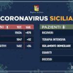 Coronavirus/ I positivi in Sicilia sono 1.492