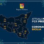 Covid-19:in Sicilia 2.320 casi,19 in più