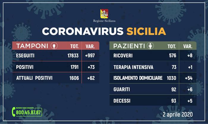 Coronavirus, in Sicilia 1606 positivi e 93 morti