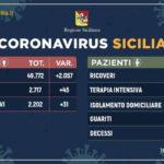 Coronavirus: in Sicilia 2.202 positivi