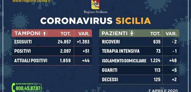 Coronavirus: Sicilia, i dati del giorno:  1.859 positivi, 635 ricoveri e 125 morti