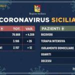 Coronavirus: in Sicilia 2.157 positivi