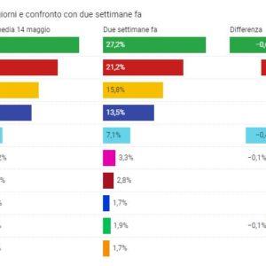 I partiti che guadagnano consensi (pochi) in tempo di pandemia