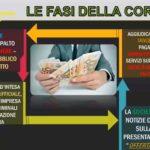 Corruzione nella sanità siciliana, 10 arresti: ai domiciliari anche il commissario per l'emergenza Covid-19