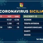 Covid-19/Scendono i positivi e i ricoveri In Sicilia 1.854 contagiati